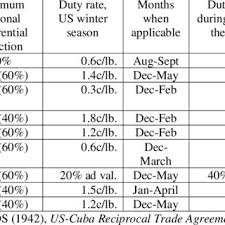 Preferential Duty Rates For Cuban Exports Of Fruits Vegetables To The US Market