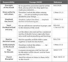 Duties Of Pastors And Elders