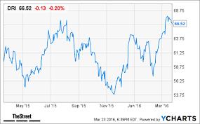 Here s Why Darden Restaurants Stock Belongs in Your Investment