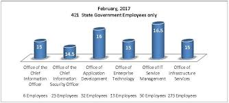 Kentucky Personnel Cabinet Position Description by Cot Highly Skilled Motivated U0026 Effective Workforce Metrics