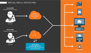 Virtual PBX Vs. Hosted PBX - Evolve IP Voip Telecommunications Phase 42 Hosted Voip And Pbx Visually How To Setup A Step By Guide Youtube Fact Vs Fiction Switching System Legacy Voice Over Packet Switched Networks Presented Amir Sbc Session Border Controller Use Case Sangoma Ringcentral Vs Vonage Business In 2017 Shdown Getvoip Asterisk Ozeki Presentation On Similarities Configure Softphone For Your Or Account Best 25 Phone Service Ideas Pinterest Voip Buy Build Should You Diy Your Phone