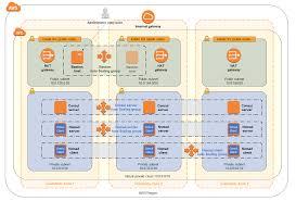 100 Nomad Architecture HashiCorp On AWS Quick Start