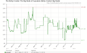 Amazon Price History Chart For The Betty Crocker Big Book Of Cupcakes