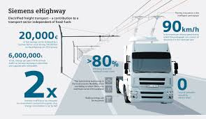 Trolley-Like Electric Trucks To Start Testing On German Autobahn ...