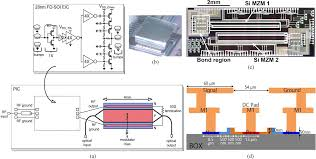 soci t g n rale si ge rf and thermal considerations of a flip chip integrated 40 gb s