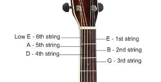 Naming the Open Guitar Strings