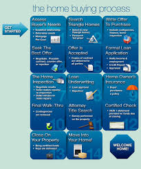Home Buying Process Chart