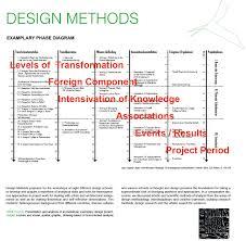 00 Design Methods Phase Diagram Dagmar Jager