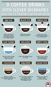 Coffee Recipes For Different Flavours
