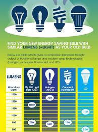 energy saving light bulbs infographics visual ly