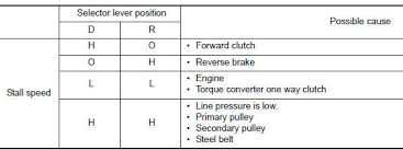 nissan rogue service manual stall test basic inspection