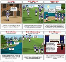 Civil War Timeline Storyboard By Wfarg