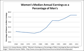 Glass Ceiling Salary Canada by Equal Pay Gender Wage Gaps And