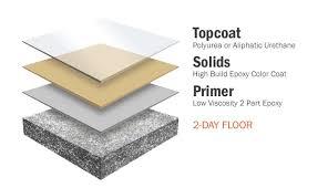 Garage Floor Coating Lakeville Mn by Floor Coating Systems Floor Coating Systems For Concrete