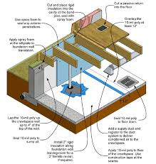 Floor Joist Size Residential by How To Inspect And Correct A Vented Crawlspace Internachi