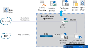 Express For Lync: All-in-One Lync Server - AV VOIP