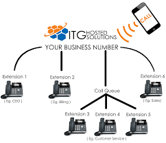 Hosted Solution | ITG Telecommunications Sdn Bhd What Is Hosted Pbx Voicenext Your Next Phone Company Your Virtual Or Cloud In India Business Systems Noojee Contact Complete Features Guide For Israel Businses Fairpoint Communications Clear Voice Calls No Hdware Bitco Voip Pabx South Africa Euphoria Telecom Velity 101 Options Youtube Yeastar Solution Telephone It Support By Blue Box Bolton 1 Vancouver Telephones