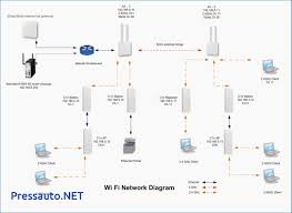 Wireless Home Network Diagram Charlotte Wire Diagram Audi Q7 Wiring Secure Home Network Design Wonderful Decoration Ideas Marvelous Wireless Diy Closet 82ndairborne Literarywondrous Small Office Pictures Concept How To Set Up Your Security Designing A 4ipnet Enterprise Wlan Create Diagrams Conceptdraw Pro Is An Advanced Interior Download Disslandinfo San Architecture Diagram Jet Vacuum Dectable
