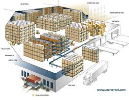 Warehouse Pallet Racks Storage Systems Applications