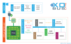XO-Bus Lite Host Interface IP For Xilinx FPGAs | Numato Lab Hosting 101 How To Get Started Fast Host Healthcare Travel Nurse Therapy Award Wning Company Top 20 Wordpress Web Themes Wp Gurus Host 2017 Emainox Srl Girl Next Door Honey A Hive Corps Organizations Analytics Newsroom Smart Blog Kptallat Beautiful Science And Fantasia Pinterest Why You Should A Wordpress On Your Own Domain Be Tourism Vancouver Australia Geek