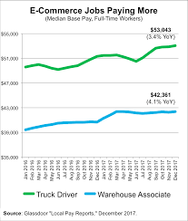 Local Pay Reports: Pay Rises For E-Commerce Jobs In December ... Leading Professional Truck Driver Cover Letter Examples Rources Can A Trucker Earn Over 100k Uckerstraing Highdemand Jobs In Kansas Dont Always Yield High Salaries Salary Canada Wages Crst Expited Inc Jobs How Much Money Do Drivers Actually Make Truckingoffice Pricing Features Reviews Comparison Of 3 Trends To Watch For Trucking Industry The Second Half 2016 Optimize Your Earnings Alltruckjobscom The Future Trucking Uberatg Medium Agata J Boutanos On Twitter Polish Truck Driver Earns 162 Advantages Of Becoming A