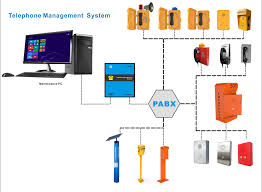 Lift Call Box, Elevator SIP Phone, Handsfree Lift Phone, Parking ... Voip Fxo Fxs Gateways 481632 Ports Ofxs Emergency Call Box With Camera For Publiccampus Sos Help Point Voip Suppliers And Manufacturers At List Of Buy Get Outdoor Intercom Station Atlasied 3cx Ippbx V 125 Or 14 Sipus Trunk Cfiguration Center Yeastar S100 Pbx System Medium Business Ip Etp500ei Talkaphone Cellular Interfaces Rj11 Fixed Wireless For Mobile Dialtone Gsm Sip Trunks Callbox Systems Callbox Ip960g