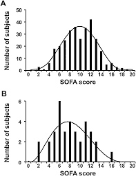 Sofa Sepsis Pdf 2016 sofa score to assess the severity of the post cardiac arrest