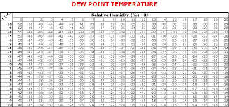 relative humidity calculation chart in celsius air humidity