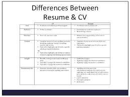 Cv Meaning For Resume Charming Means Photos Documentation Template Example Rare In Arabic Ka Urdu Pronunciation