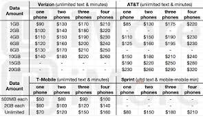 Att Cell Phone Business Plans