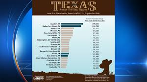 Medina Tn Pumpkin Patch by San Antonio Metropolitan Area Ranks 15th Fastest Growing In