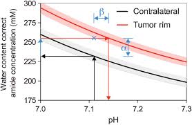 100 Ph Of 1 Tumor PH And Protein Concentration Contribute To The Signal