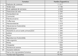 La Suisse Fera Davantage De Contrôles De Salaire La Qualification Ouvrière En Suisse Vers Un Système à Deux Vitesses