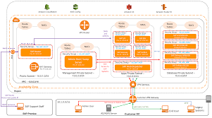VPC Subnet Zoning Patterns for SAP on AWS Part 1 Internal ly