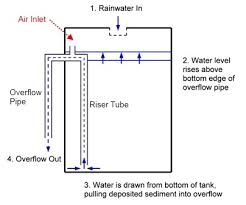 Water Tank Pipes Pictures by Self Cleaning Wheelie Bin Water Tank Green Permaculture