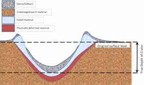 Stylised Cross Section Of A Crater Formed By Below Ground Explosion
