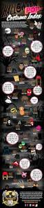 Famous Halloween Characters List by 30 Years Of Most Popular Halloween Costumes Infographic U2014 Geektyrant