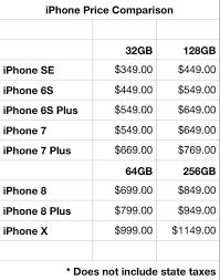 iPhone 8 & 8 Plus and iPhone X Full Specs & Price Details
