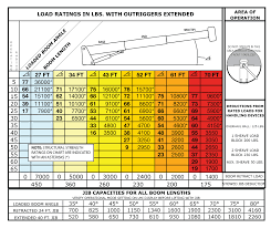 Terex BT3670 Boom Truck – Load Chart / Range Chart Solved In The Figure Below A Runaway Truck With Failed B Bronto Eone 50 Specialized Vehicle Size And Weight Guidelines Permits Pdf Features Of The Company 77 Fire Custom Alinum Baskets For Pvc Fittings High Speed Welding Truck Curtain Spare Parts Catalogue Mechanical Metal Security Cable Seal Rail Car Door Containers High Big Guide To Semi Weights Dimeions Awesome Length Of Pickup Motor Photos Fct26html Comparison Bgcmassorg Faq Diesel Performance Products Propane Injection Systems Gas