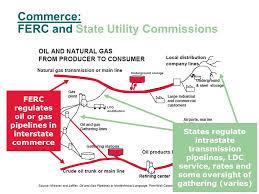 Regulation Of Pipelines