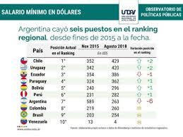 El Salario Mínimo En Dólares Cayó Al Séptimo Lugar En La Región VA