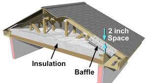 Insulating Cathedral Ceilings With Spray Foam by Ceilings Building America Solution Center