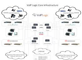 Disaster Recovery Redundancy And Resiliency Voip Logicvoip Logic ...