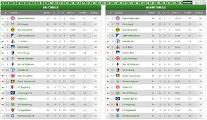 1 Bundesliga Tabelle 2017 Aktuell