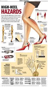 The hazards of high heels Best Foot Care Pinterest