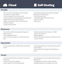 Self-Hosted Vs Cloud-Based Project Management Tool   ActiveCollab Blog Ggsvers Promo Code Youtube Realtime Hosting Demo Bitbucket Slack App Reviews The Review Web Archives Loudestdeals 6 Coupon Codes Sites For Godaddy Host Gator Blue Hostgator Discount Gatorcents Hostgator First Month 1 Cent Wwwgithubcom Github Website Home Page Source Code Hosting Bluehost Save 18144 Get A Free Domain Feb 2018 Namecheap 2016 Cheapest Offers Official Blog Source For Git And Why You Should Master Bot Recastai