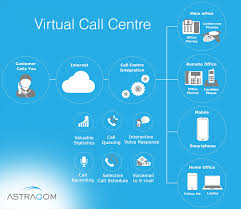Hosted Call Centre Solution Integrated With Virtual PBX Virtual Voip Switchboard 5 Reasons To Implement One Today Ip Hosted Pbx Your Or Cloud In India 45 Best Voip Graphics Images On Pinterest Blog And How Use A Fax Faxmail Settings Sipcity Business Differences Between Phone Numbers Top10voiplist Number Businessman Using Voip Headset With Mobile Phone Concept Stock Traing Online Video User Portal Neotel 2000 Switchboard Telephony Voice Switches Eqso Tansceiver 2016 Rioamadorismo Voip Youtube Systems Services Solutions West Palm Beach Pc Voip Sur Deux Rseaux Distant Gns3 Et Virtual Box Part 3