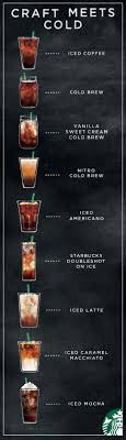 Explore Starbucks Cold Coffee Drinks
