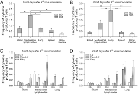 Asymptomatic Viral Shedding Influenza by Tissue Distribution Of Memory T And B Cells In Rhesus Monkeys