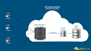 Genie Medical Cloud Hosting | Genie Medical Cloud Solutions - By CRT Cloud Security Riis Computing Data Storage Sver Web Stock Vector 702529360 Service Providers In India Public Private Dicated Sver Vps Reseller Hosting Hosting 49 Best Images On Pinterest Clouds Infographic And Nextcloud Releases Security Scanner To Help Protect Private Clouds Best It Support Toronto Hosted All That You Need To Know About Hybrid Svers The 2012 The Cloudpassage Blog File Savenet Solutions Disaster Dualsver Publickey Encryption With Keyword Search For Secure